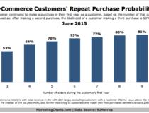 Email Marketing – công cụ chăm sóc khách hàng hiệu quả nhất