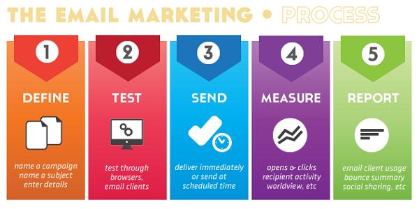 quy trình gửi email marketing