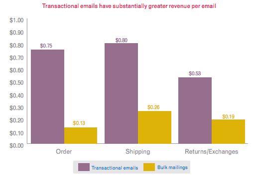 Email Revenue