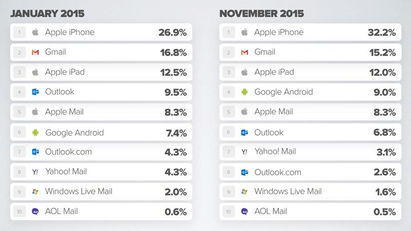 so sánh hiệu quả email