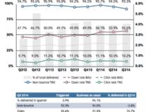 Thống kê Email Marketing tại một số quốc gia năm 2015