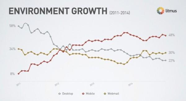 biểu đồ email marketing