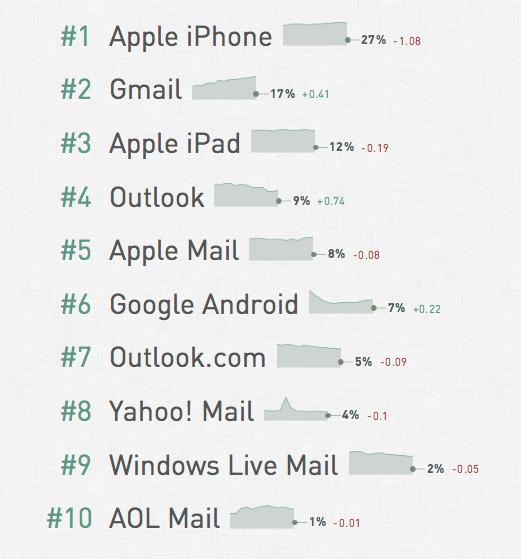 email marketing trên di động