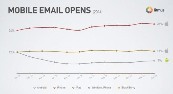 thong ke email marketing7